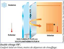 SGG Climatlit PLUS Planitherm S
