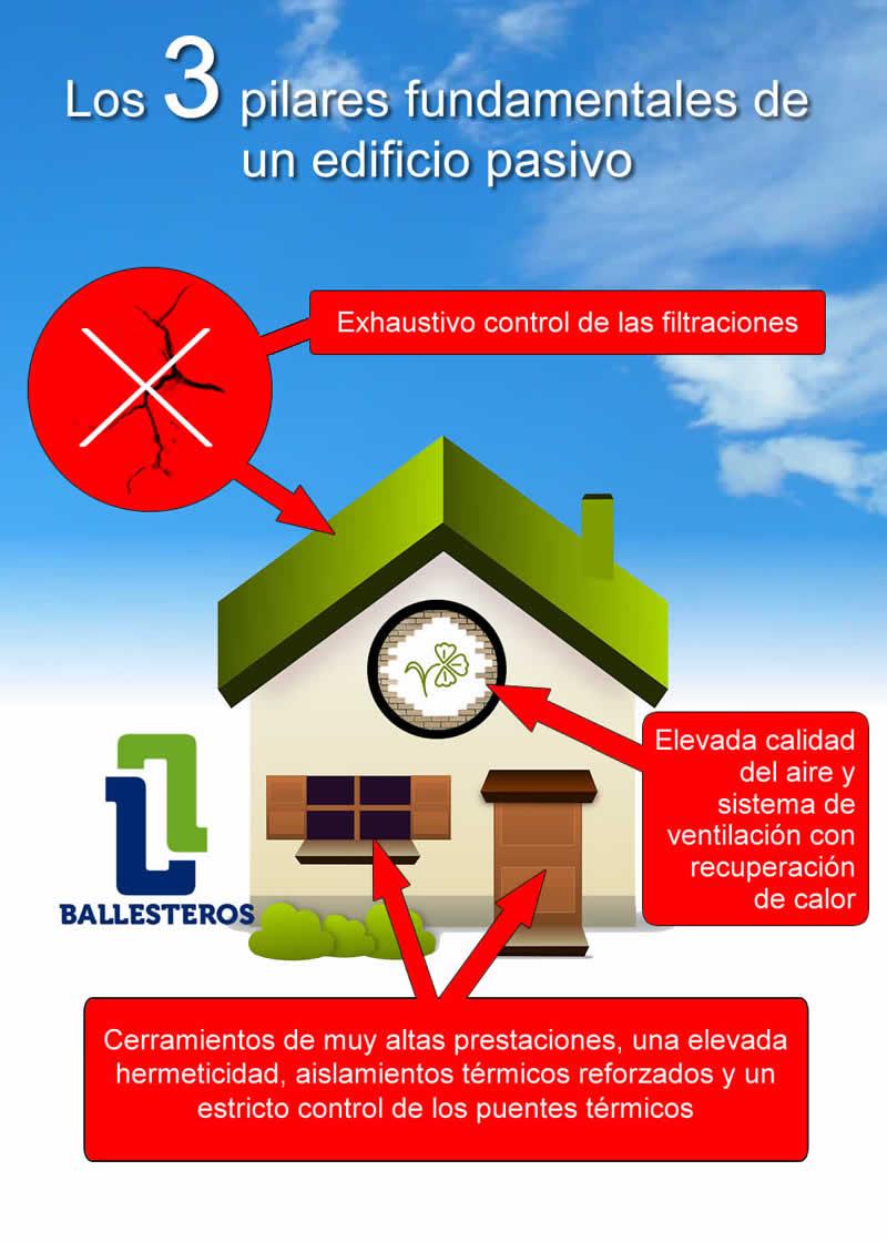 Infografía. 3 Pilares fundamentales de un edificio pasivo.