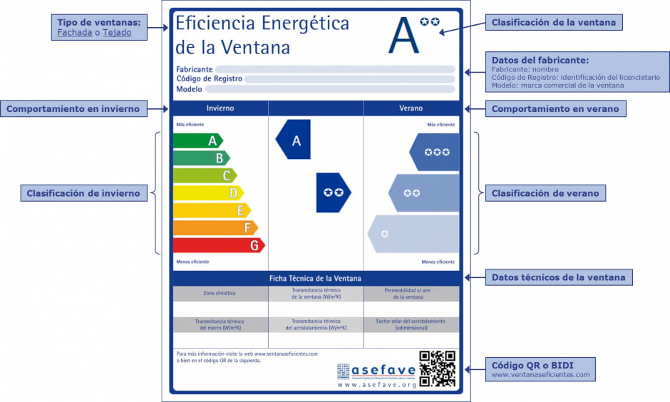 Etiqueta sobre eficiencia energética