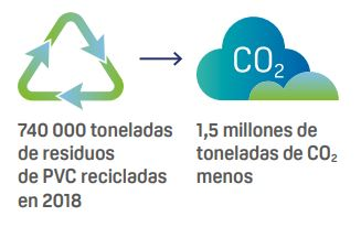 1,5 millones de toneladas menos de emisiones CO2
